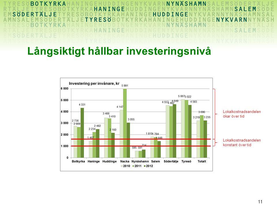 11 Långsiktigt hållbar investeringsnivå Lokalkostnadsandelen konstant över tid Lokalkostnadsandelen ökar över tid