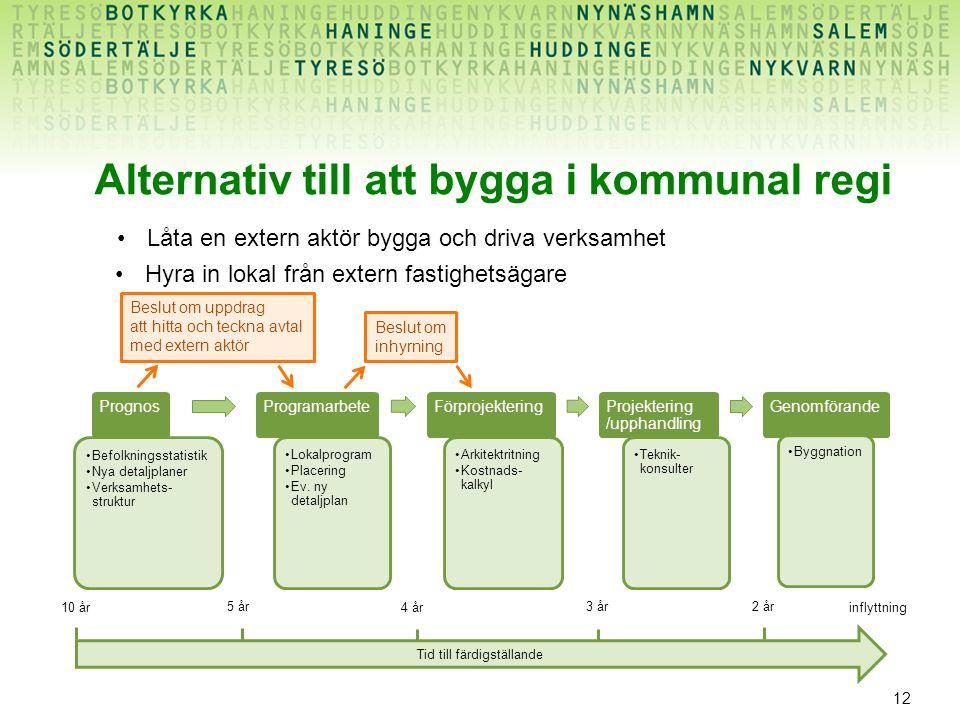 12 Alternativ till att bygga i kommunal regi Prognos Befolkningsstatistik Nya detaljplaner Verksamhets- struktur Programarbete Lokalprogram Placering