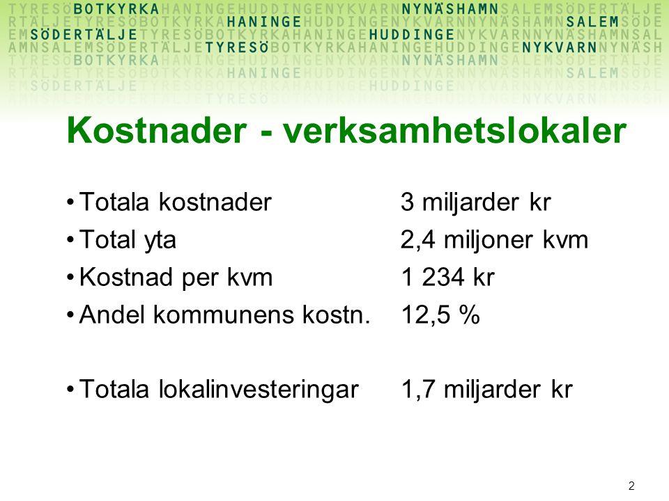2 Kostnader - verksamhetslokaler Totala kostnader3 miljarder kr Total yta2,4 miljoner kvm Kostnad per kvm1 234 kr Andel kommunens kostn.12,5 % Totala