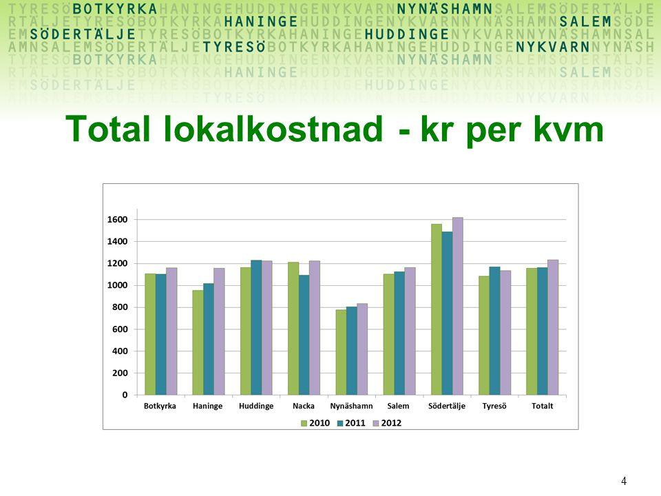 4 Total lokalkostnad - kr per kvm