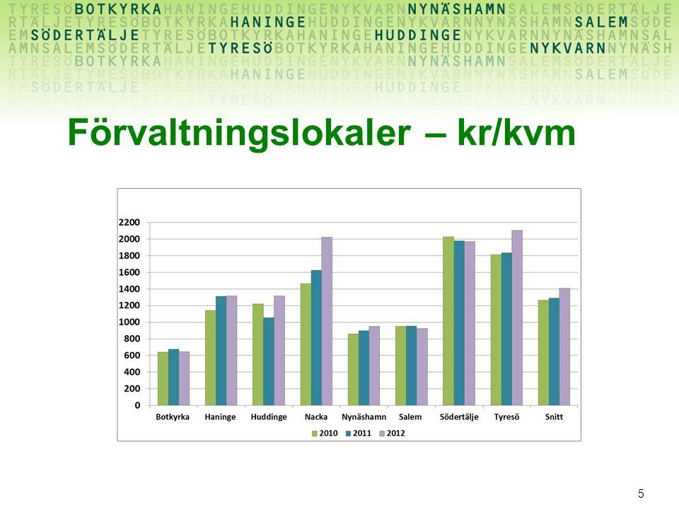 5 Förvaltningslokaler – kr/kvm