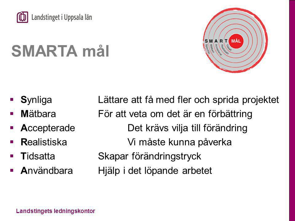 Landstingets ledningskontor SMARTA mål  Synliga Lättare att få med fler och sprida projektet  Mätbara För att veta om det är en förbättring  Accept
