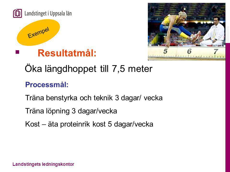 Landstingets ledningskontor  Resultatmål: Öka längdhoppet till 7,5 meter Exempel Processmål: Träna benstyrka och teknik 3 dagar/ vecka Träna löpning