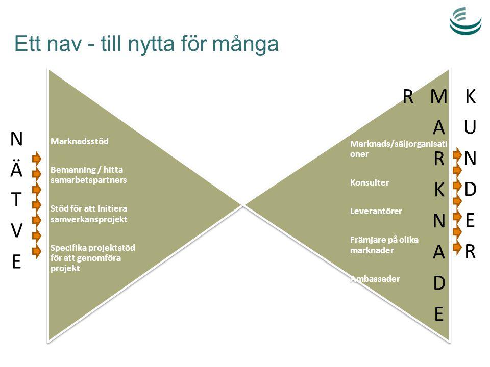 Ett nav - till nytta för många Marknadsstöd Bemanning / hitta samarbetspartners Stöd för att Initiera samverkansprojekt Specifika projektstöd för att