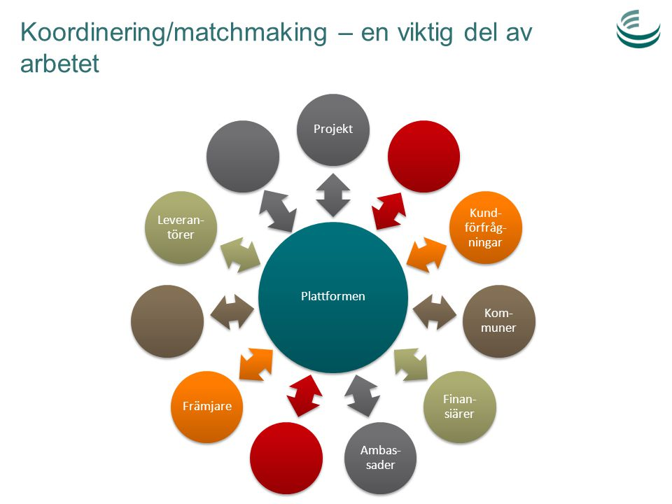 Koordinering/matchmaking – en viktig del av arbetet Plattformen Projekt Kund- förfråg- ningar Kom- muner Finan- siärer Ambas- sader Främjare Leveran-
