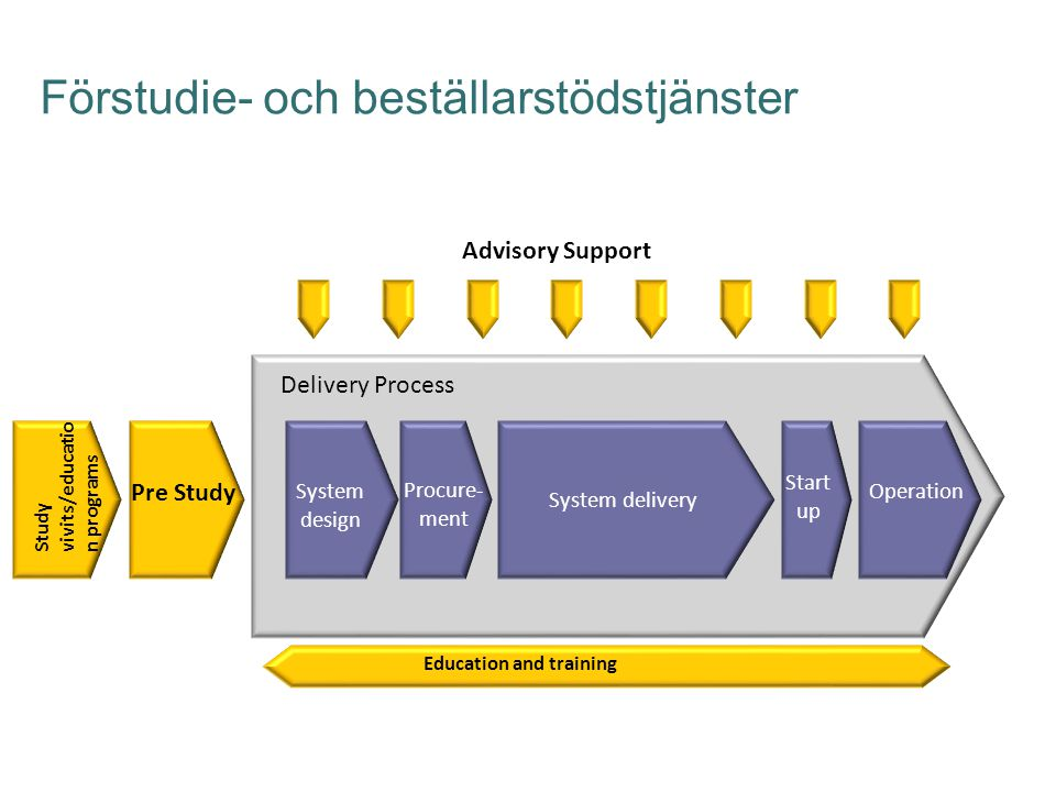 Förstudie- och beställarstödstjänster System delivery Start up Procure- ment System design Advisory Support Delivery Process Operation Pre Study Study