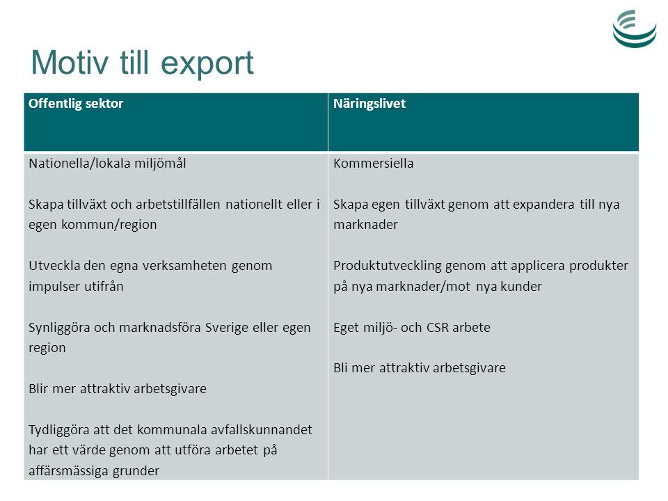 Roller i ett exporterbjudande Offentlig sektorNäringslivet Kan påverka fastslagen politisk riktning på en ny marknad, eller introducera en ny politisk inriktning Ansvar för helheten – kan leverera ett system- perspektiv Kan skapa nödvändig mognad hos kunden Dörröppnare/förtroende - den internationella kunden är ofta offentlig Beställarstöd – är beställare i Sverige Ägare och tillgång till anläggningar och lös- ningar som kan vara demonstrations- och re- ferensobjekt ('proof of concept') Levererar produkter (kunskap, tjänster och teknik) utvecklade i en miljö med höga miljö- och säkerhetsmässiga krav Dörröppnare till större och bredare uppdrag för svenska aktörer på marknader där de redan etablerats