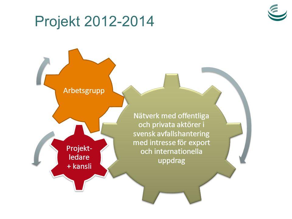 Projekt 2012-2014 Nätverk med offentliga och privata aktörer i svensk avfallshantering med intresse för export och internationella uppdrag Projekt- le