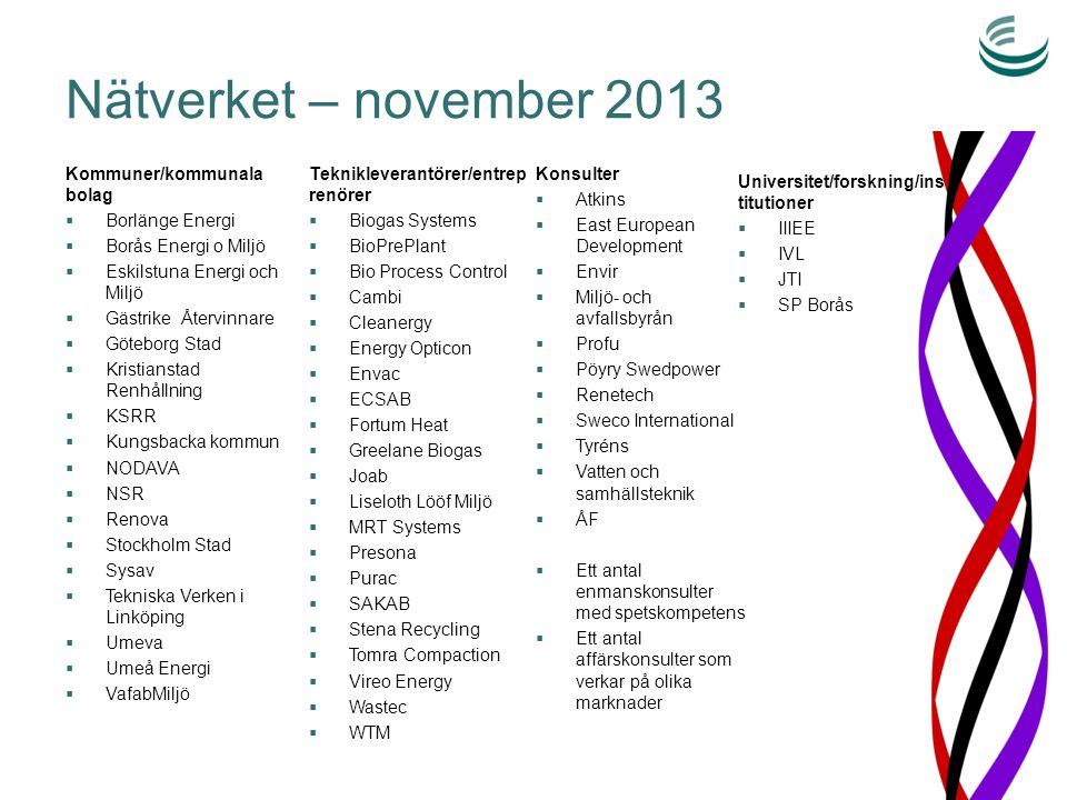 Nätverket – november 2013 Kommuner/kommunala bolag  Borlänge Energi  Borås Energi o Miljö  Eskilstuna Energi och Miljö  Gästrike Återvinnare  Göt