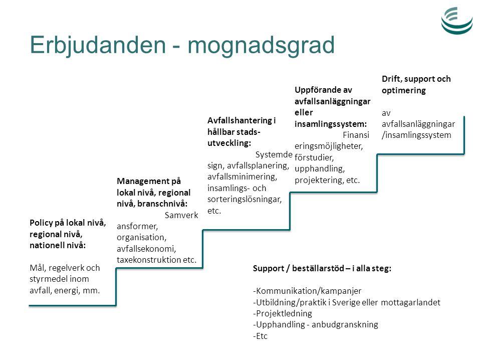 Erbjudanden - mognadsgrad Management på lokal nivå, regional nivå, branschnivå: Samverk ansformer, organisation, avfallsekonomi, taxekonstruktion etc.