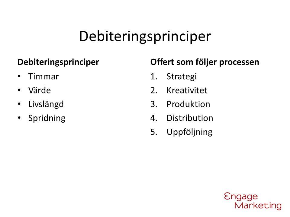 Debiteringsprinciper Timmar Värde Livslängd Spridning Offert som följer processen 1.Strategi 2.Kreativitet 3.Produktion 4.Distribution 5.Uppföljning