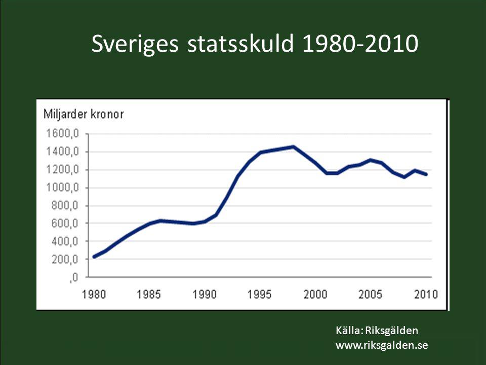 Sveriges statsskuld 1980-2010 Källa: Riksgälden www.riksgalden.se