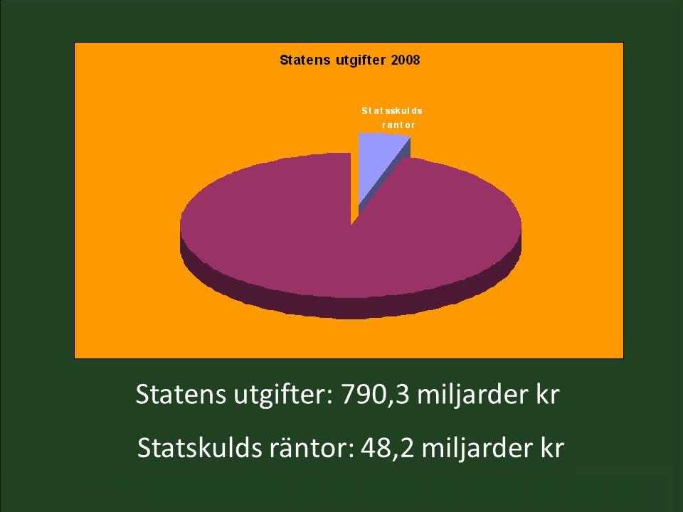 Statens utgifter: 790,3 miljarder kr Statskulds räntor: 48,2 miljarder kr