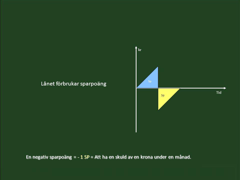 Lånet förbrukar sparpoäng Tid kr Sp -Sp En negativ sparpoäng = - 1 SP= Att ha en skuld av en krona under en månad.