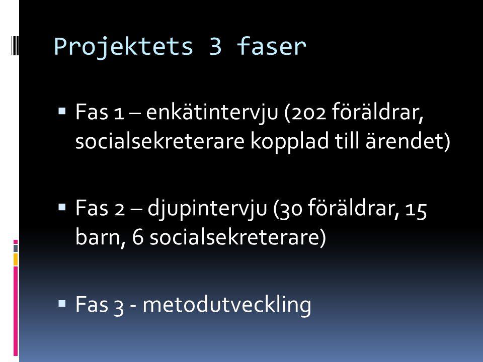 Projektets 3 faser  Fas 1 – enkätintervju (202 föräldrar, socialsekreterare kopplad till ärendet)  Fas 2 – djupintervju (30 föräldrar, 15 barn, 6 socialsekreterare)  Fas 3 - metodutveckling