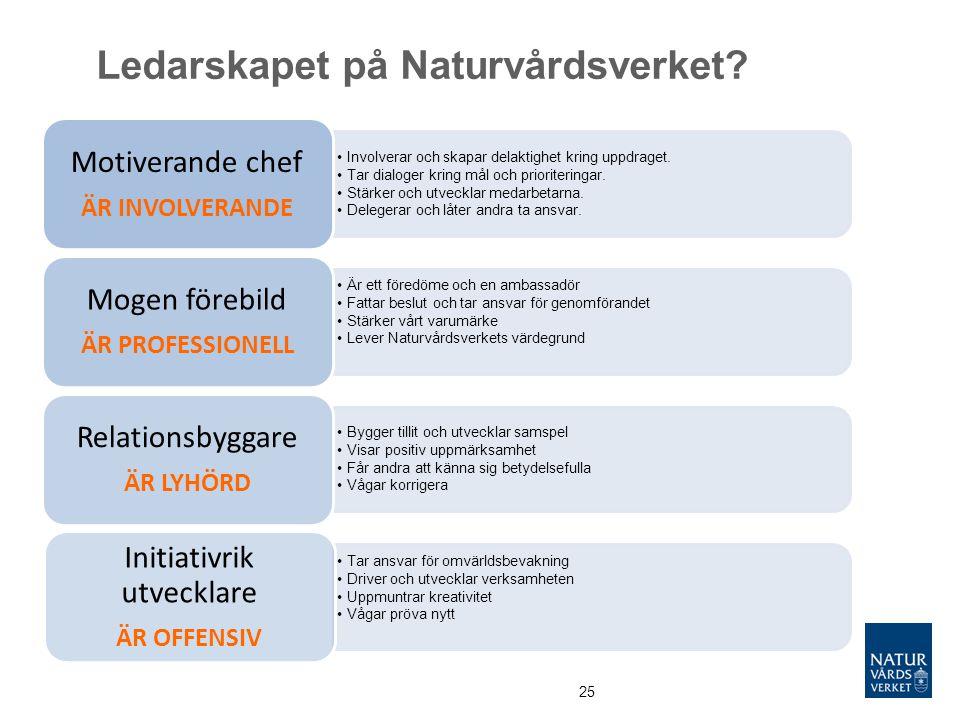 Ledarskapet på Naturvårdsverket? 25 Involverar och skapar delaktighet kring uppdraget. Tar dialoger kring mål och prioriteringar. Stärker och utveckla