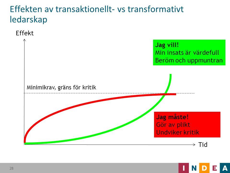 Effekten av transaktionellt- vs transformativt ledarskap 28 Jag vill! Min insats är värdefull Beröm och uppmuntran Jag måste! Gör av plikt Undviker kr