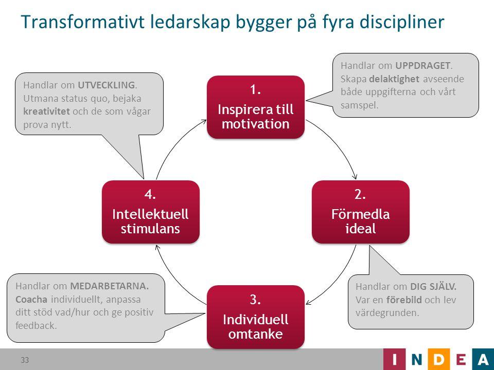 Transformativt ledarskap bygger på fyra discipliner 33 Handlar om UPPDRAGET. Skapa delaktighet avseende både uppgifterna och vårt samspel. Handlar om