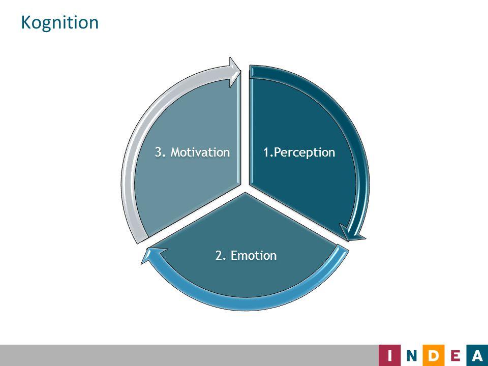Återkoppling styr beteendet 46 Beteende Aktiverare Förstärkande återkoppling Förstärkande återkoppling Försvagande återkoppling Försvagande återkoppling Mindre av beteendet Mindre av beteendet Mer av beteendet Mer av beteendet Värdering Mål Uppdrag Order Situation Uppmärksamhet Feedback Mätning Resultat 20% 80%