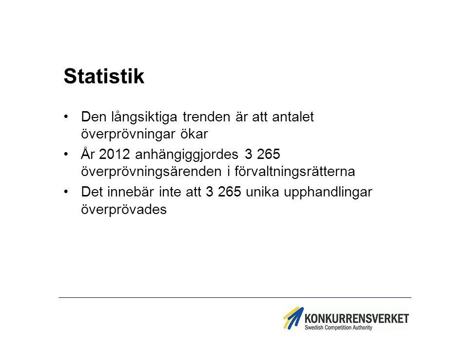 Statistik Den långsiktiga trenden är att antalet överprövningar ökar År 2012 anhängiggjordes 3 265 överprövningsärenden i förvaltningsrätterna Det inn