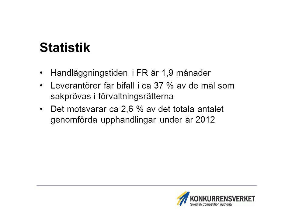 Statistik Handläggningstiden i FR är 1,9 månader Leverantörer får bifall i ca 37 % av de mål som sakprövas i förvaltningsrätterna Det motsvarar ca 2,6