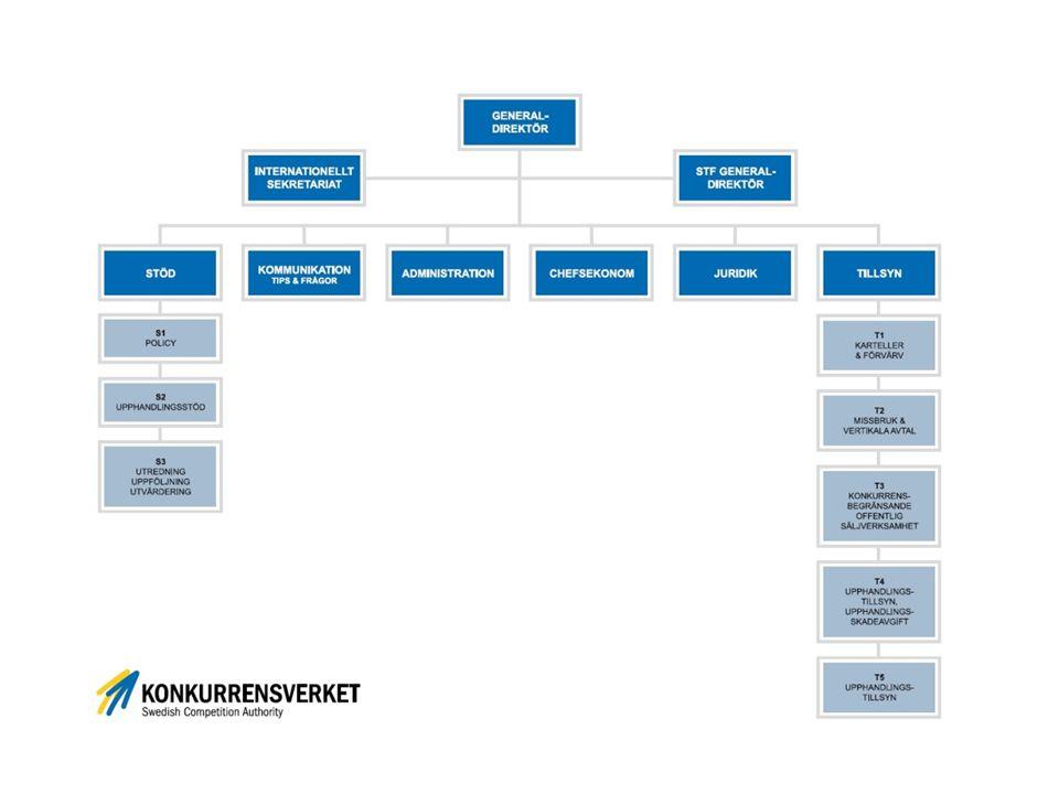 Konkurrensverkets uppgifter (urval) 2 § Konkurrensverket ska verka för […] en effektiv offentlig upphandling till nytta för det allmänna och marknadens aktörer.