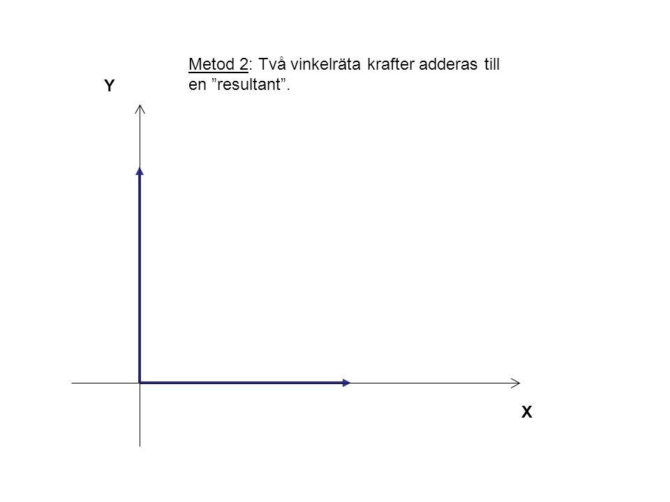 Y X FRFR F X = 4 N F Y = 5 N Metod 2: Två vinkelräta krafter adderas till en resultant .