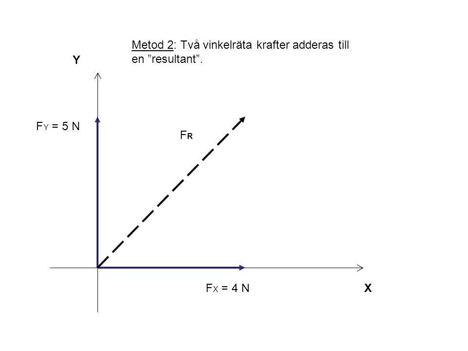 Y X β FRFR F X = 4 N F Y = 5 N Metod 2: Två vinkelräta krafter adderas till en resultant .