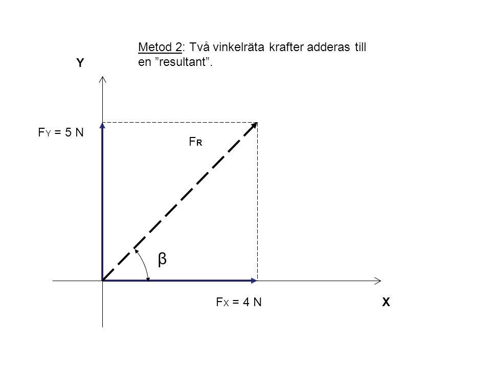 """Y X β FRFR F X = 4 N F Y = 5 N Metod 2: Två vinkelräta krafter adderas till en """"resultant""""."""