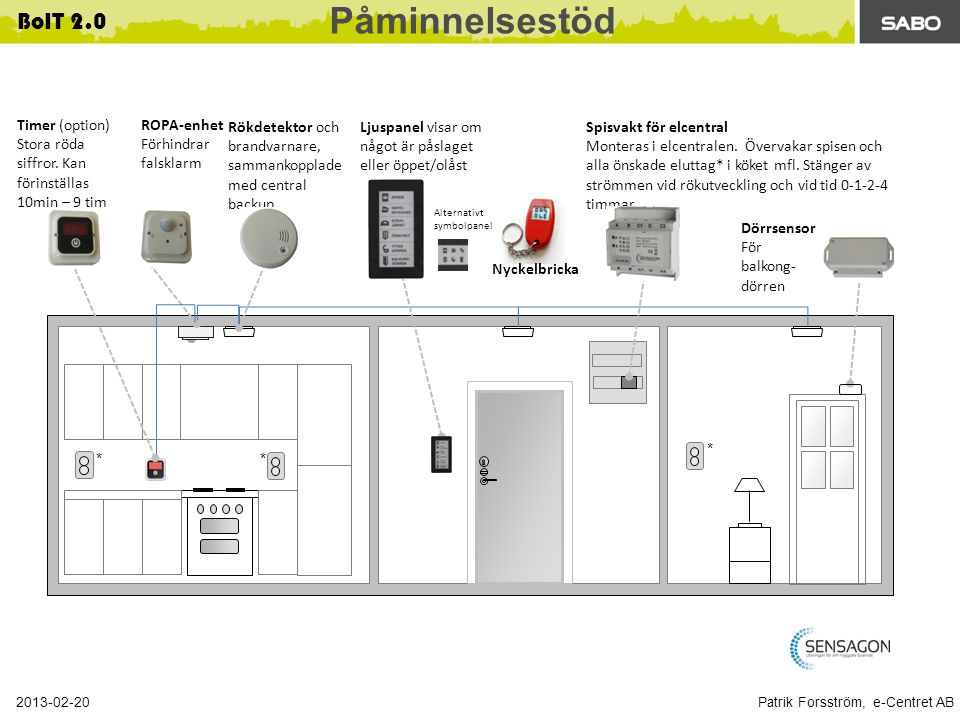 Patrik Forsström, e-Centret AB 2013-02-20 BoIT 2.0 ** * ROPA-enhet Förhindrar falsklarm Spisvakt för elcentral Monteras i elcentralen.