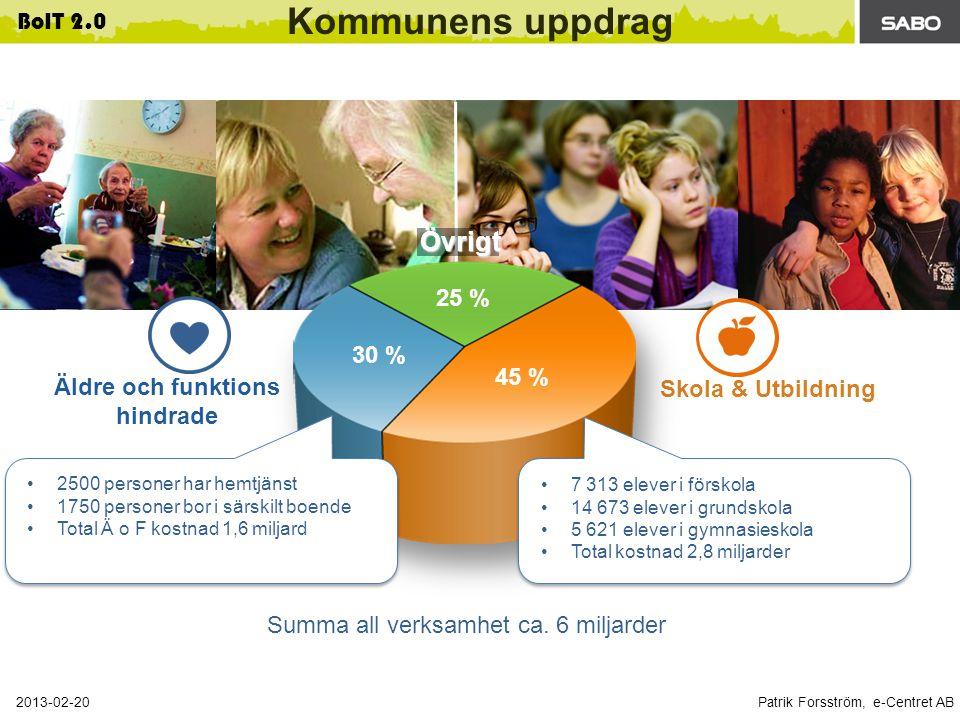 Patrik Forsström, e-Centret AB 2013-02-20 BoIT 2.0 Äldre och funktions hindrade Skola & Utbildning Kommunens uppdrag 45 % 25 % 30 % 2500 personer har hemtjänst 1750 personer bor i särskilt boende Total Ä o F kostnad 1,6 miljard Övrigt 7 313 elever i förskola 14 673 elever i grundskola 5 621 elever i gymnasieskola Total kostnad 2,8 miljarder Summa all verksamhet ca.