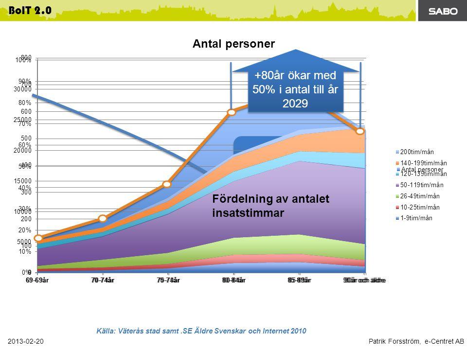 Patrik Forsström, e-Centret AB 2013-02-20 BoIT 2.0 Totalt ca 2500 st hemtjänstkunder Tillgång till Internet Tillgång till Internet Fördelning av antalet insatstimmar Källa: Väterås stad samt.SE Äldre Svenskar och Internet 2010 +80år ökar med 50% i antal till år 2029