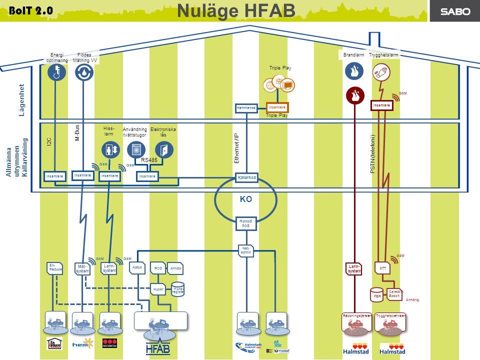 Patrik Forsström, e-Centret AB 2013-02-20 BoIT 2.0 Lägenhet Allmänna utrymmen Källarvåning RCO Amido Aptus Kund- register Mät- system CareWin Bosch Anhörig FBR Husar Larm- system Triple Play En- Reduce Hemmanod Larm- system KO Huvud nod PSTN (telefoni) Insamlare GSM M-Bus GSM RS485 I2C Ethernet / IP GSM Källarnod Net- admin STT Insamlare Energi optimering Flödes Mätning VV Triple Play Trygghetslarm Användning tvättstugor Elektroniska lås Hiss- larm Brandlarm Trygghetscentralen Räddningstjänsten Nuläge HFAB