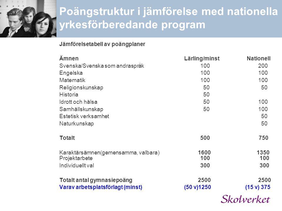Poängstruktur i jämförelse med nationella yrkesförberedande program Jämförelsetabell av poängplaner Ämnen Lärling/minst Nationell Svenska/Svenska som