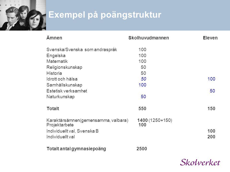 Exempel på poängstruktur Ämnen Skolhuvudmannen Eleven Svenska/Svenska som andraspråk100 Engelska100 Matematik100 Religionskunskap 50 Historia 50 Idrot