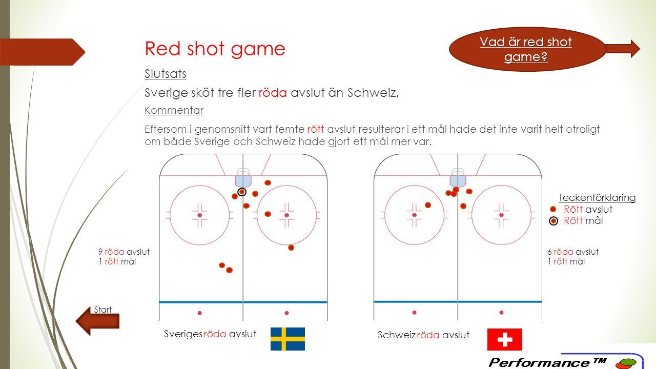 Red shot game – ackumulerat Start Sveriges röda avslut Motståndarnas röda avslut Slutsats Sverige har skjutit nästan dubblett så många röda avslut jämfört med sina motståndare.