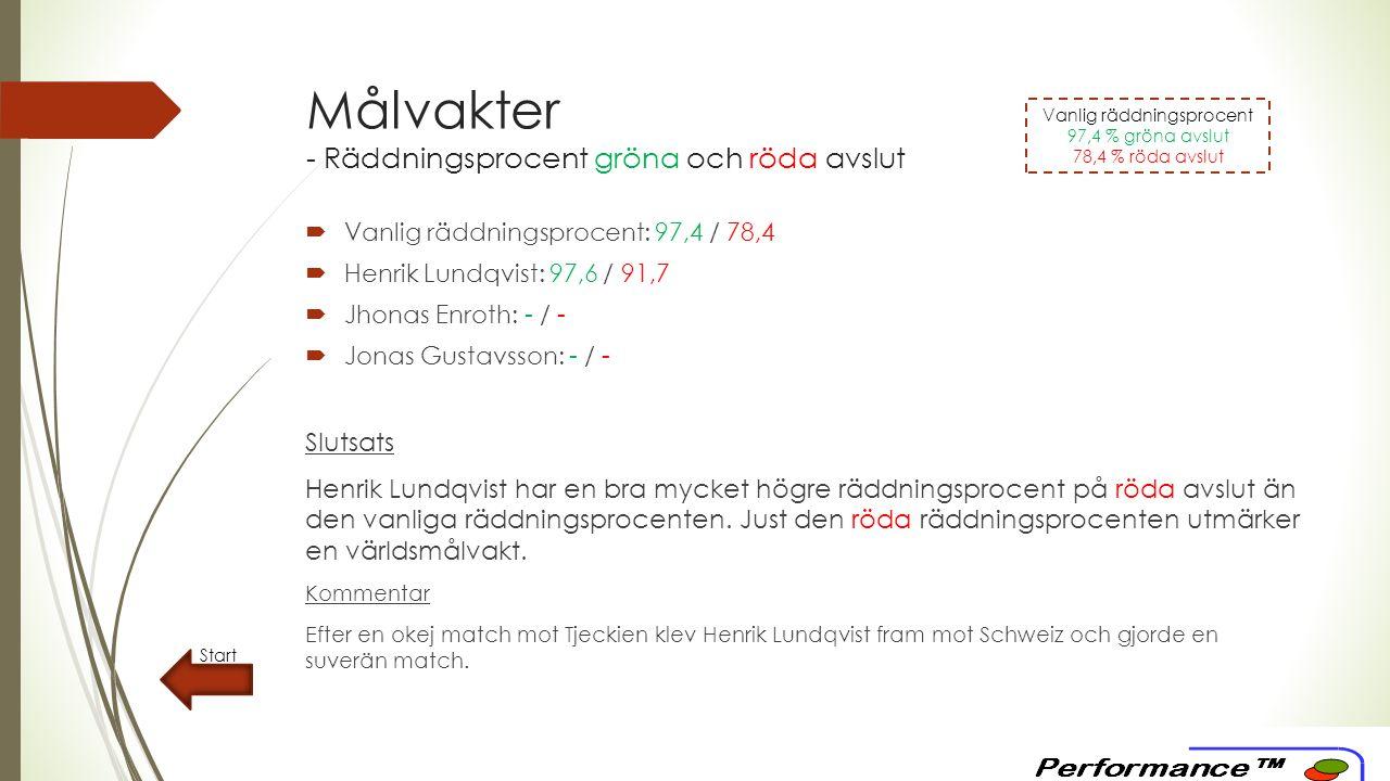 Försvarsspel - Motståndaravslut Start SkottypAntal skottProcentuell andel Gröna4278 % Röda1222 % Totalt54100 % Slutsats Sverige har mycket bättre defensiv fördelning än den vanliga genomsnittliga fördelningen.