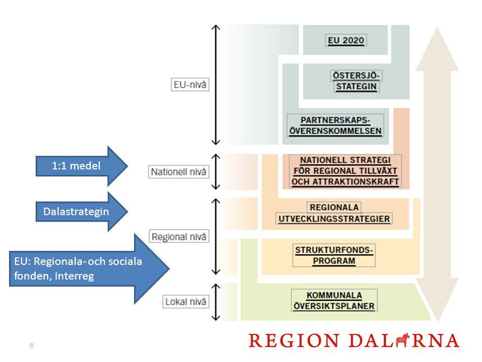 6 1:1 medel Dalastrategin EU: Regionala- och sociala fonden, Interreg