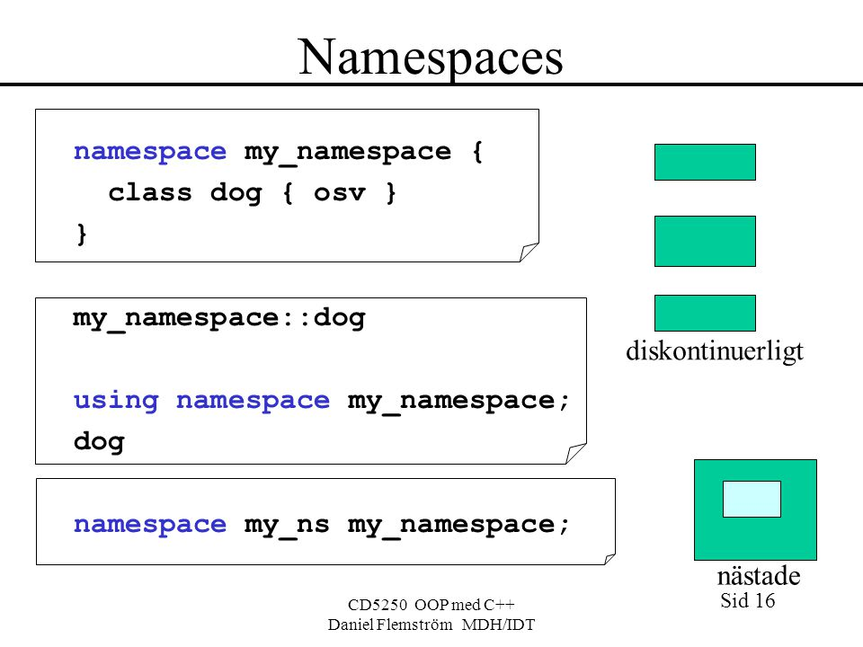 Sid 16 CD5250 OOP med C++ Daniel Flemström MDH/IDT Namespaces namespace my_namespace { class dog { osv } } my_namespace::dog using namespace my_namespace; dog namespace my_ns my_namespace; diskontinuerligt nästade