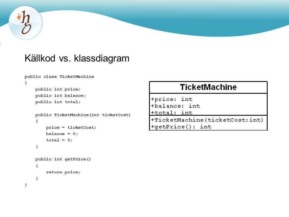 Källkod vs. klassdiagram public class TicketMachine { public int price; public int balance; public int total; public TicketMachine(int ticketCost) { p
