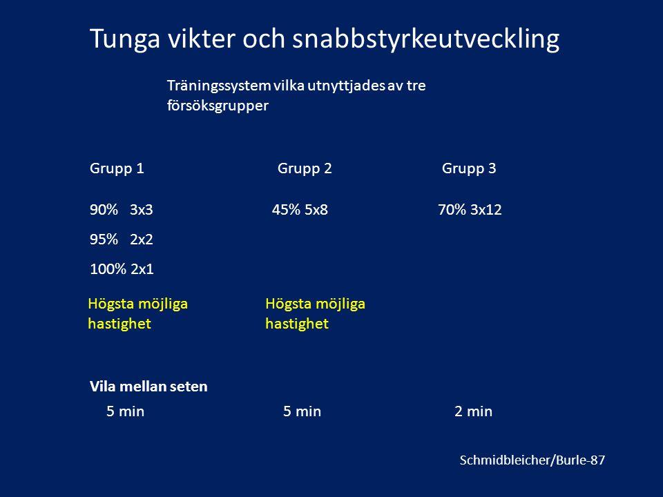 Tunga vikter och snabbstyrkeutveckling Schmidbleicher/Burle-87 Träningssystem vilka utnyttjades av tre försöksgrupper 90% 3x3 95% 2x2 100% 2x1 45% 5x8
