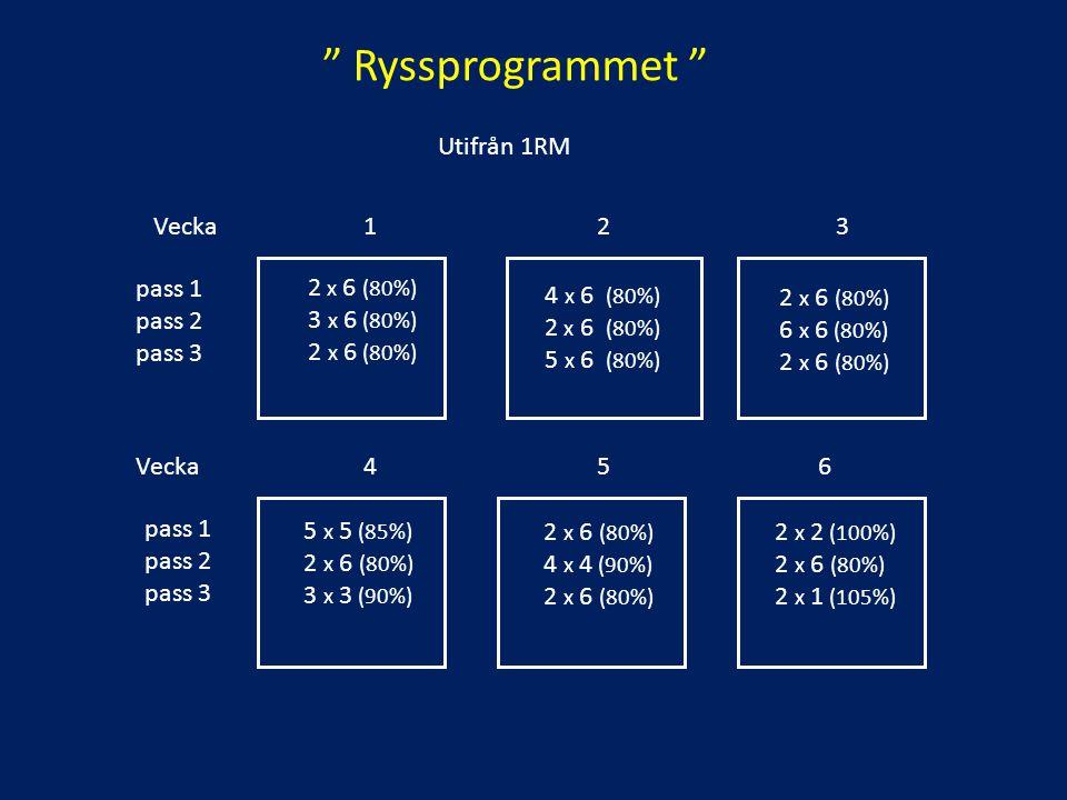 """"""" Ryssprogrammet """" Vecka 1 2 3 pass 1 pass 2 pass 3 2 x 6 (80%) 3 x 6 (80%) 2 x 6 (80%) 4 x 6 (80%) 2 x 6 (80%) 5 x 6 (80%) 2 x 6 (80%) 6 x 6 (80%) 2"""