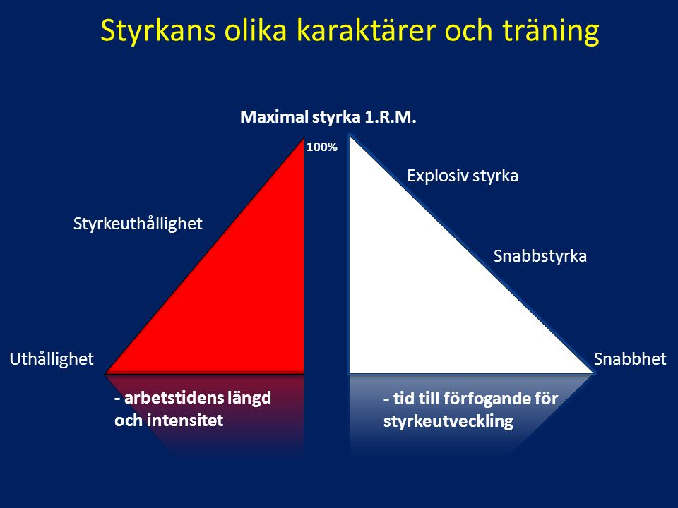Styrketräningsområden max number repetitions % of maxtraining effect 1 2 3 4 5 6 7 8 9 10 11 12 13 14 15 16 17 18 19 20 100 94 90 88 85 83 80 78 76 74 72 70 68 67 66 65 63 62 61 60 Maximal strength through enchanced motor unit activation, little hypertrofi Optimal compromise of maximal strength and hypertrofi gaines Best hypertrofi gaines leading to maximal strength Strength-endurance gaines and lower hypertrofi gaines Poliquin-86