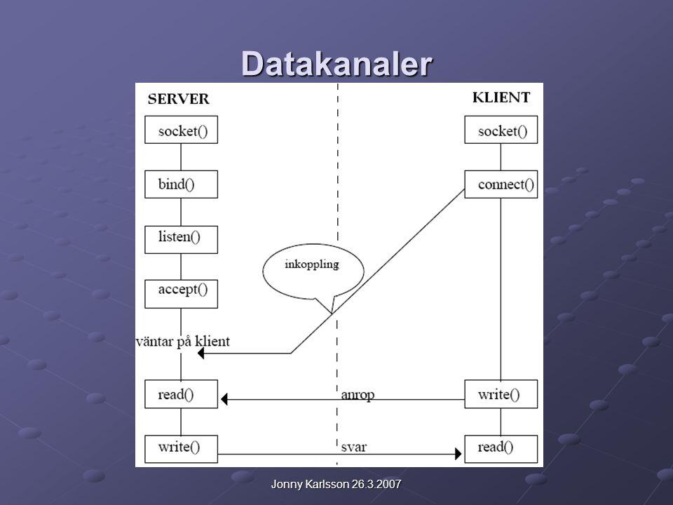 Jonny Karlsson 26.3.2007 Kommunikation på samma dator Serverprocess int sd,ns,len; struct sockaddr serv,cli; len=sizeof(cli); /* initialisering */ sd=socket(AF_UNIX,SOCK_STREAM,0); serv.sa_family=AF_UNIX; unlink( /tmp/sockname ); /* radering */ strcpy(serv.sa_data, /tmp/sockname ); bind(sd, &serv,sizeof(serv)); listen(sd,3) ns = accept(sd,&cli,&len); while(1) { //kommunicera via ns } shutdown(sd, 2); close(ns); close(sd);