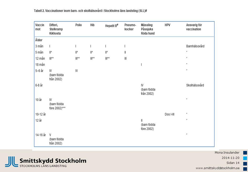 Mona Insulander 2014-11-20 Sidan 14 www.smittskyddstockholm.se