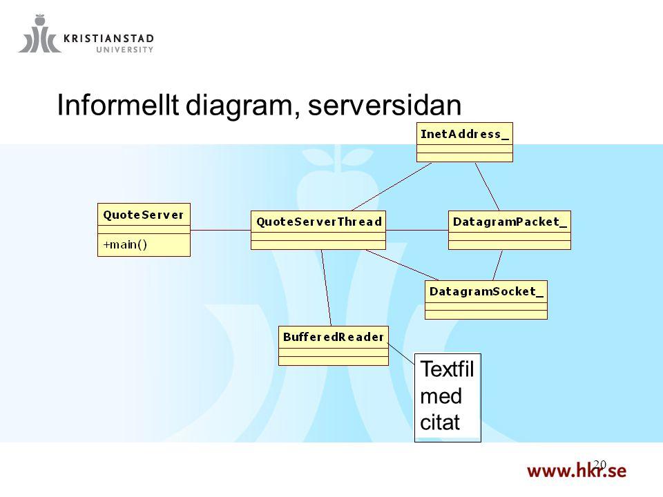 20 Informellt diagram, serversidan Textfil med citat