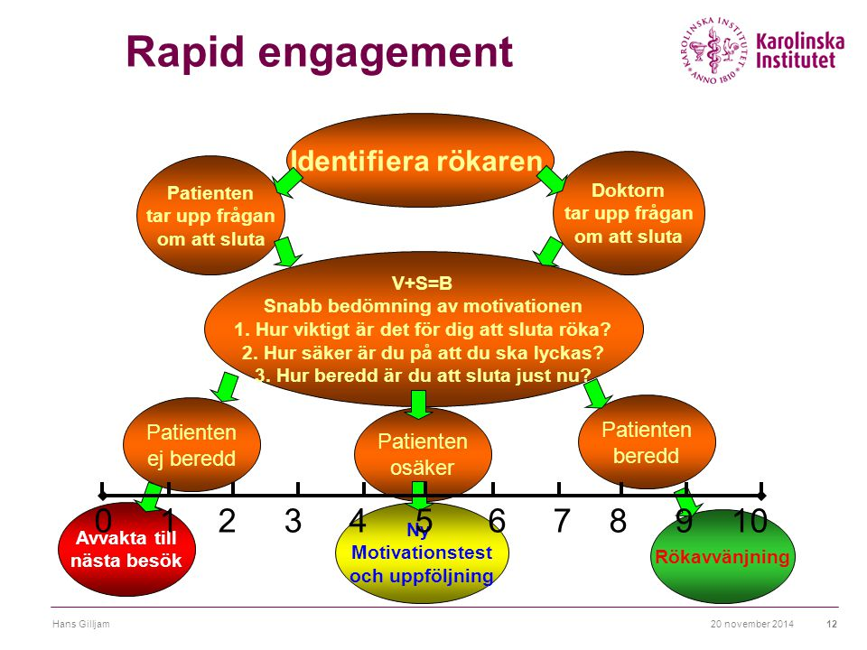 20 november 2014Hans Gilljam12 Rapid engagement Identifiera rökaren Patienten tar upp frågan om att sluta Doktorn tar upp frågan om att sluta V+S=B Sn
