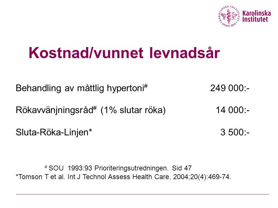 Kostnad/vunnet levnadsår Behandling av måttlig hypertoni # 249 000:- Rökavvänjningsråd # (1% slutar röka) 14 000:- Sluta-Röka-Linjen* 3 500:- # SOU 19