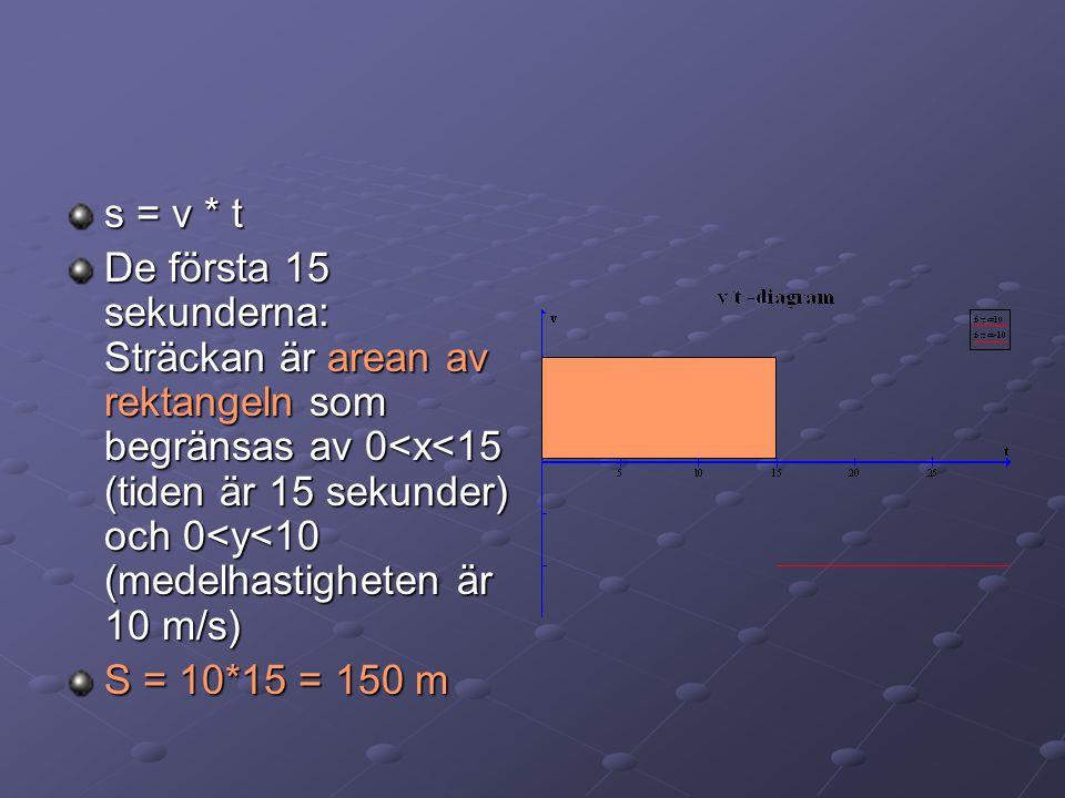 Hur lång sträcka åkte jag? Hur lång väg körde jag? Hur syns det i diagrammet? v/t -diagram f(x)=10 f(x)=-10 510152025 -10 -5 5 10 t v