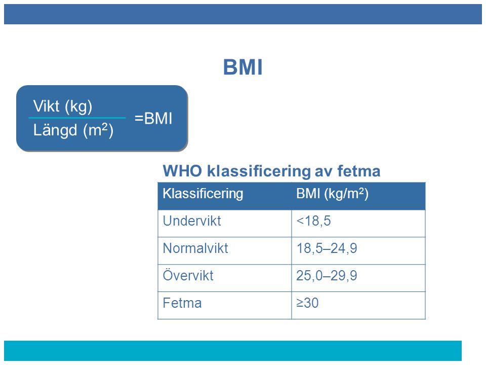 BMI Vikt (kg) Längd (m 2 ) =BMI KlassificeringBMI (kg/m 2 ) Undervikt<18,5 Normalvikt18,5–24,9 Övervikt25,0–29,9 Fetma≥30 WHO klassificering av fetma